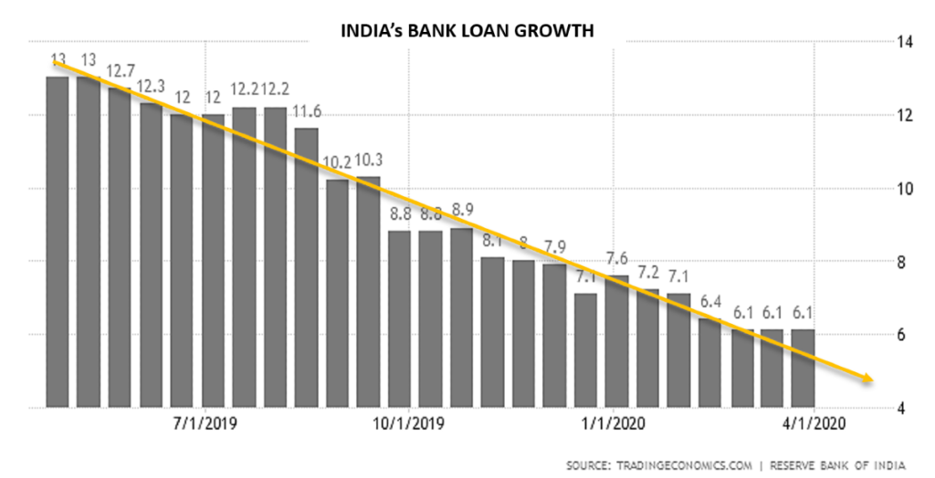 Indian loan growth rate